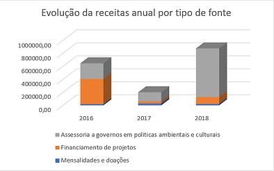 Receita 2016-18.png