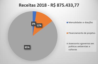 Receita 2018.png