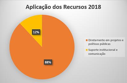 Aplicação 2018.png