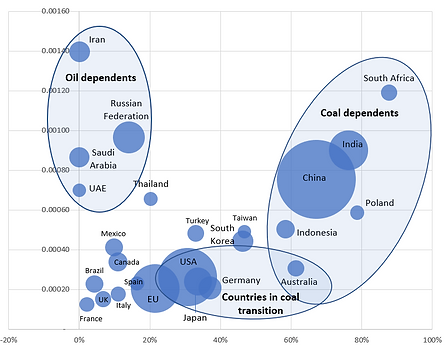 CO2 Intensity.PNG