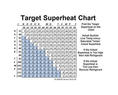 Target Superheat
