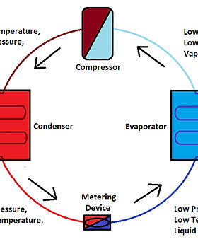 Very Basic Refrigeration Cycle 2 blank s