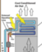 Air Conditioning Refrigeration Cycle Sup