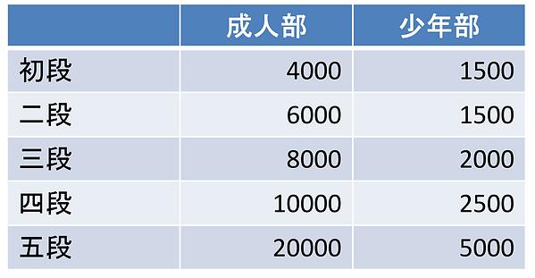 けん玉協会段位認定料HP用-03.png