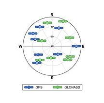 GNSS-Sky-plot.jpg