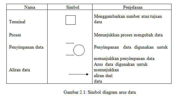 Makalah Teknik Dan Dokumentasi Sistem