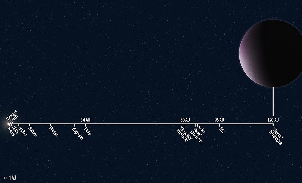 Distances Between Inner Planets and Farout (Credit: Scott S. Sheppard, Carnegie Science)