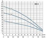 Debe-djupbrunnspump-3_-diagram1-vvpumpte