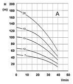 Debe-djupbrunnspump-4_-diagram1-vvpumpte