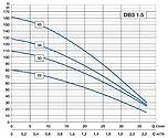Debe-djupbrunnspump-3_-diagram2-vvpumpte
