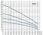Debe-djupbrunnspump-3_-diagram4-vvpumpte