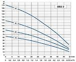 Debe-djupbrunnspump-3_-diagram3-vvpumpte