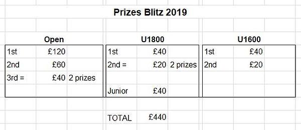 prize Blitz 2019.JPG
