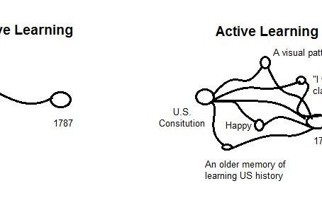 Active/Passive Knowledge