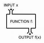 Medium post: Meaning of Numbers (2): functions, sequences and algorithms