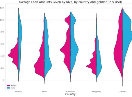 Visualizing Kiva Data - 06/16/20