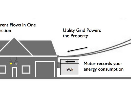 Difference between Solar Net-metering, Gross-Metering, Zero Export Mode & Feed in Tariff