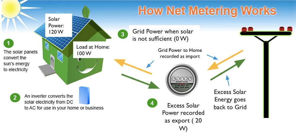 Excess Export during net-metering