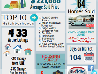We have seen the average sales price of Gillette's homes fluctuate up and down lately.