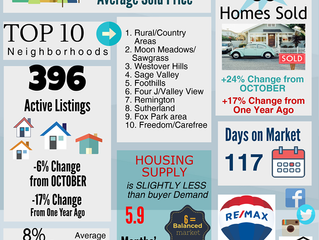 Sellers will rejoice hearing that we have officially tipped the scales towards a Sellers Market in G