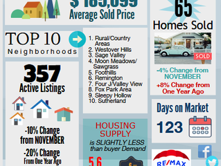 While it was a chilly December, our housing market was far from cold!