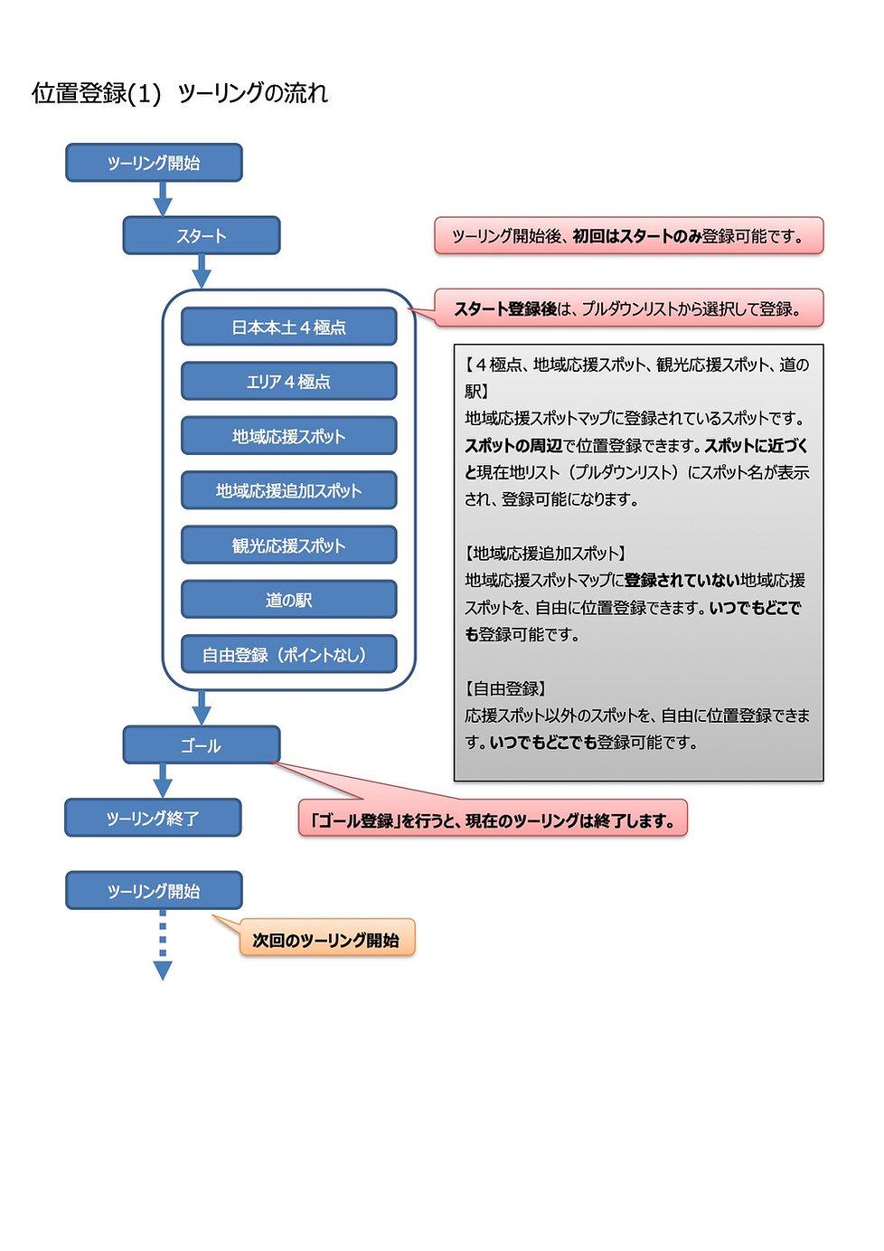 2021応援ツーリングシステム利用方法2.jpg