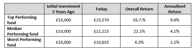 Fund performance chart