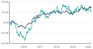 Cumulative Preformance Chart