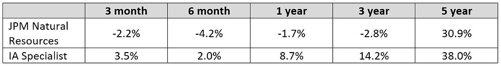 Cumulative Performance Table