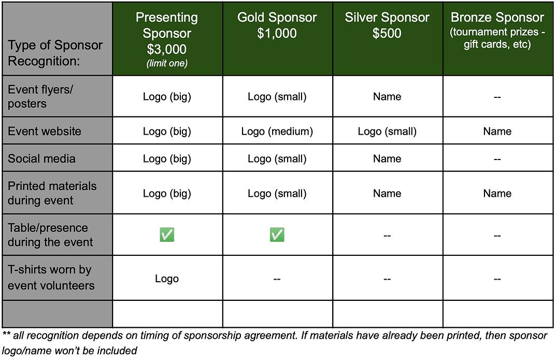 Sponsorship Levels Table