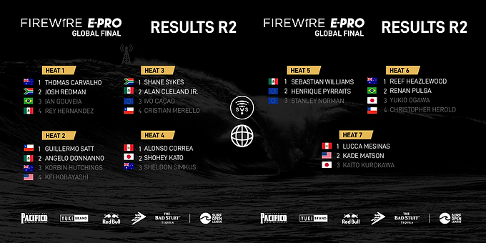 THE OFFICIAL RESULTS OF ROUND 2 OF FIREWIRE E-PRO GLOBAL FINAL