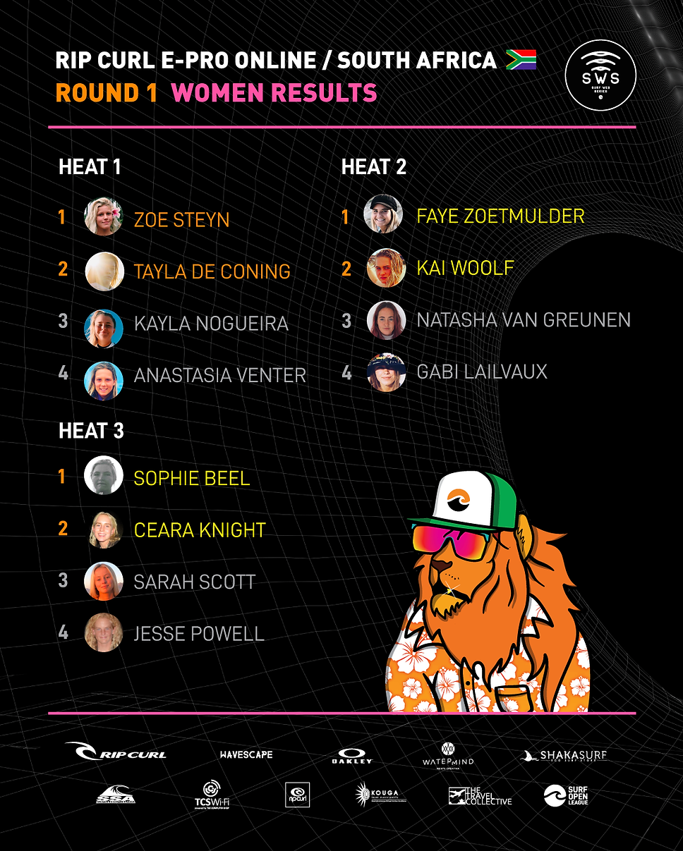 WOMEN-ROUND1-RESULTS.png