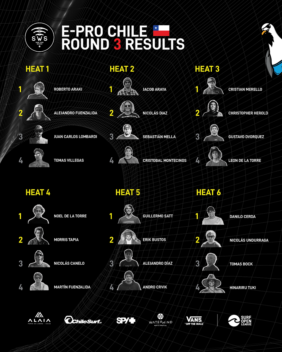 ROUND-3-RESULTS-CH2.png