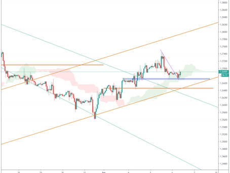 DAILY ANALYSIS  & PREFFERED  DIRECTION  OF MAJORS #GBPUSD  #FOREX