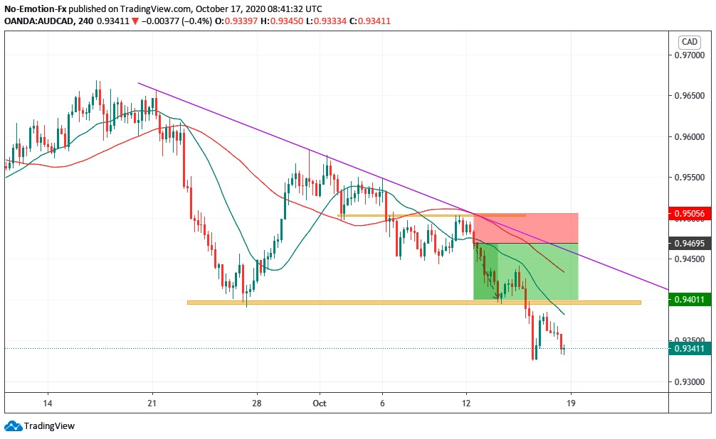 Sell On Break below 20 SMA from trendline