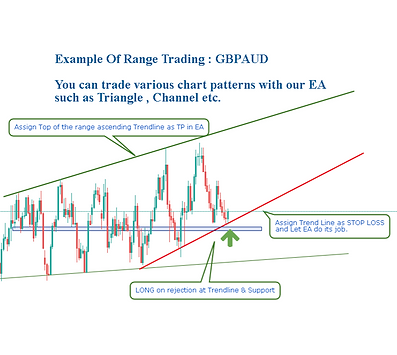 gbpaud range trading before_edited.png