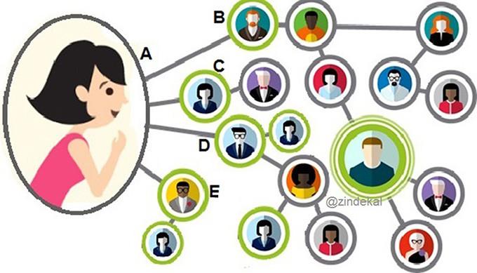 Network Marketing bir ürün hakkında tavsiyelerin pazarlanmasıdır