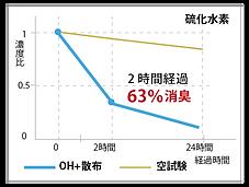 硫化水素.png