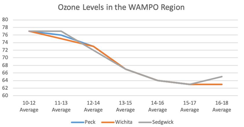 Ozone Levels 2010-18.png