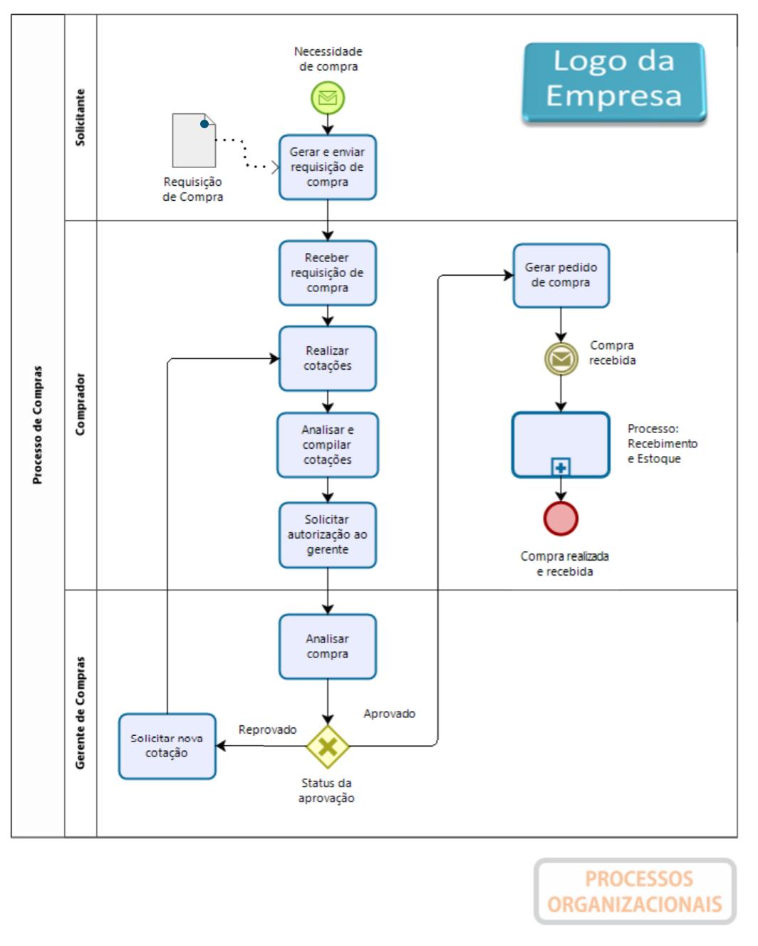 Exemplo de um Processo