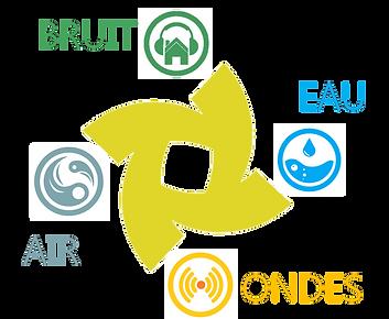 Bruit-Diagnostic Immobilier Santé Enviro