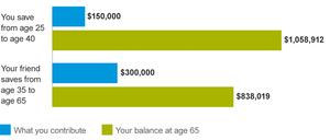 Vanguard Retirement Savings