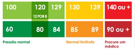 Espaço Funcional Tabela Pressão Alta