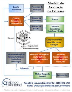 Espaço Funcional Systema Modelo de Avaliação de Stress