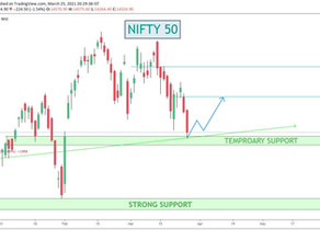 Nifty View with Chart / For April series/ MarketView / Stocks to Watch/ Yesterdays Profits