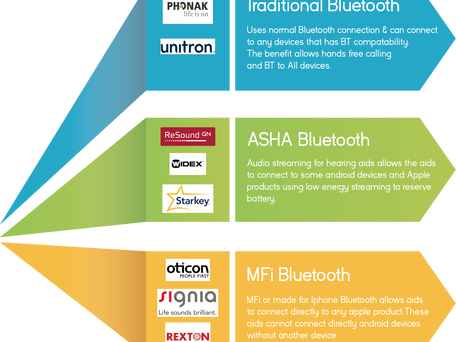 Bluetooth Hearing Aids-Are they all the same?