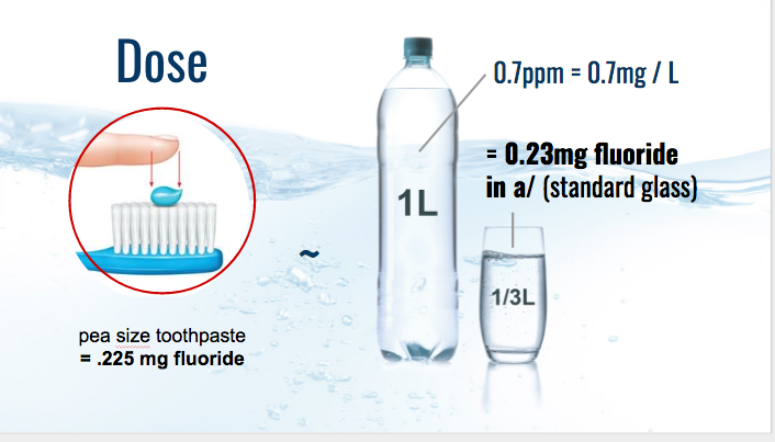 Dose - Toothpaste vs Water