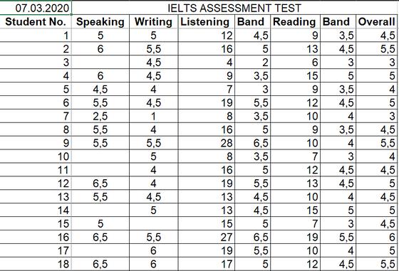 07.03.2021 IELTS Mock Results