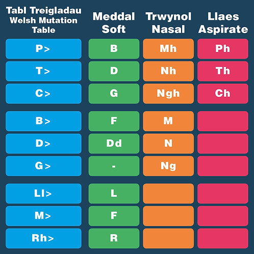 Welsh Mutation Table Design