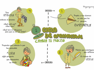 El ciclo del aprendizaje